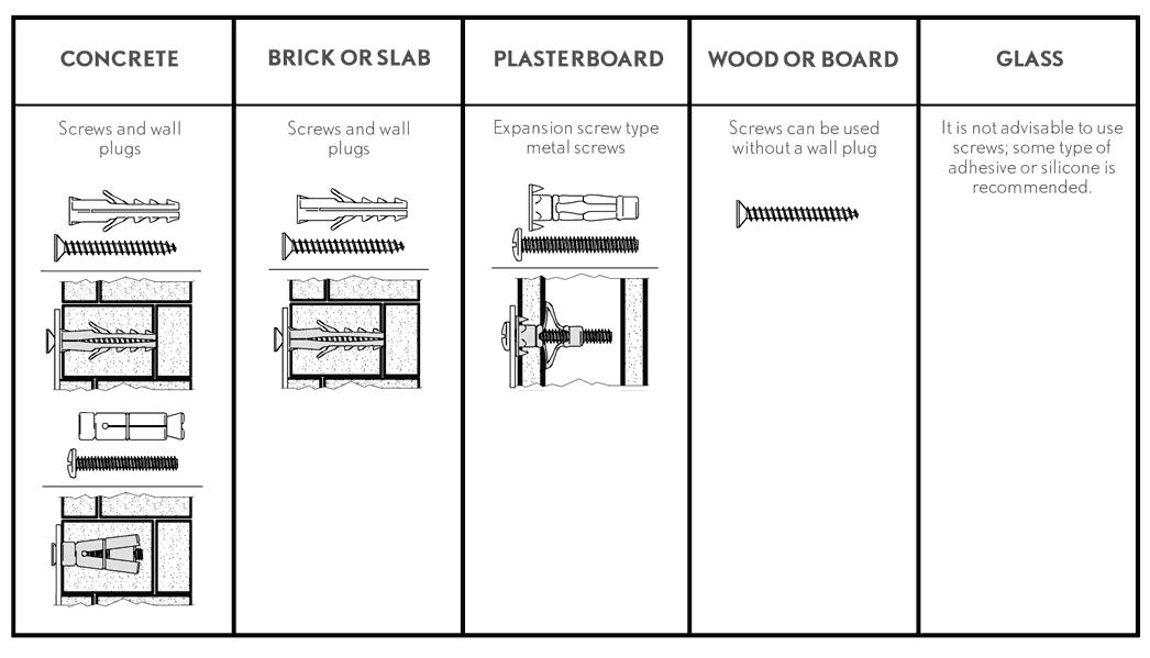 Tipos de tornillos para pared